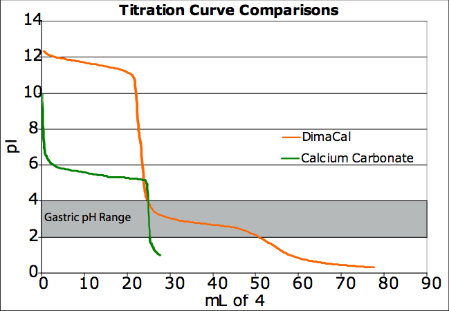 DimaCal Titration