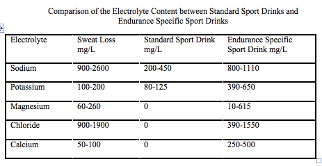 Energy and Electrolyte Considerations